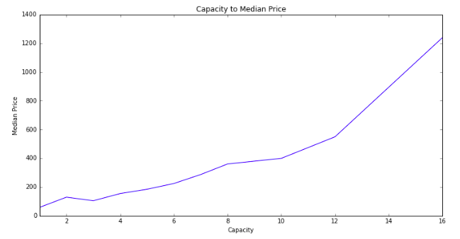 Capacity to Price