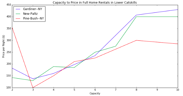 Capacity to Price By Town