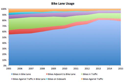 Bike Lane Utilization