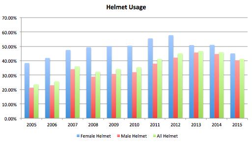 Helmet Utilization