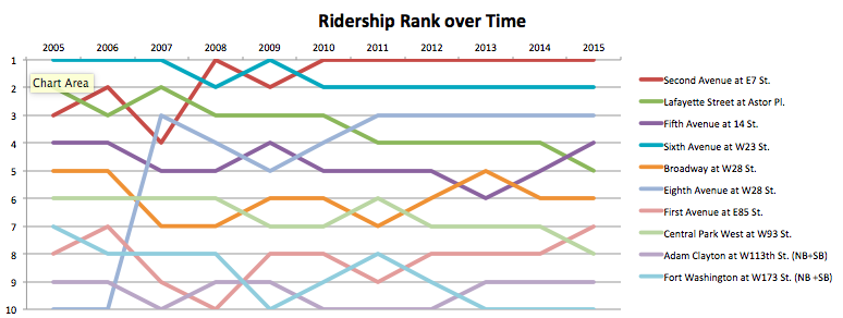 Ridership Rank Over Time