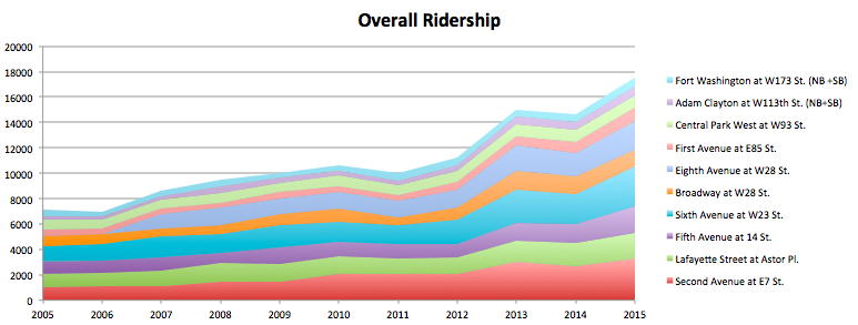 Ridership Over Times
